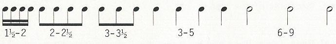 Musicwriter rhythms